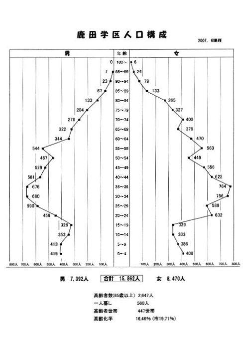 学区人口構成グラフ