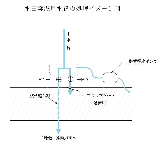 水田灌漑用水路の処理イメージ図